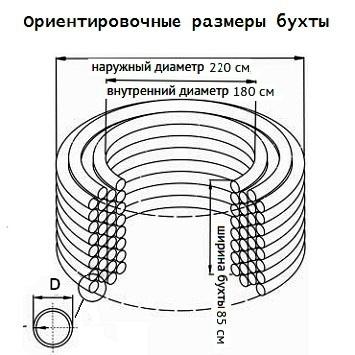 Примерные размеры бухты для трубы D-110 мм