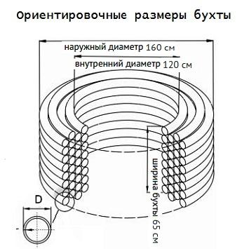 Примерные размеры бухты для трубы D-63