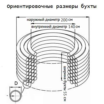 Примерные размеры бухты для трубы D-75