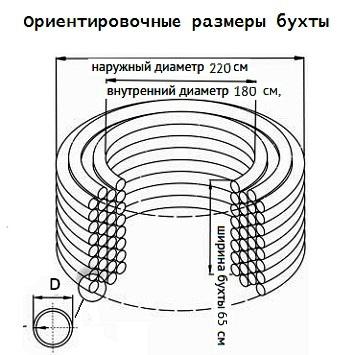 Примерные размеры бухты для трубы D-90 мм